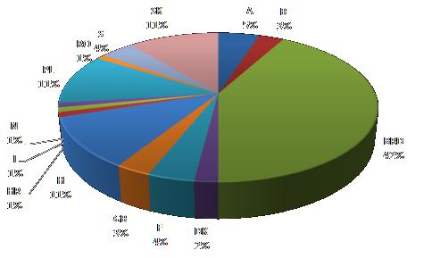 Graf hlavních směrů přepravy do evropských států